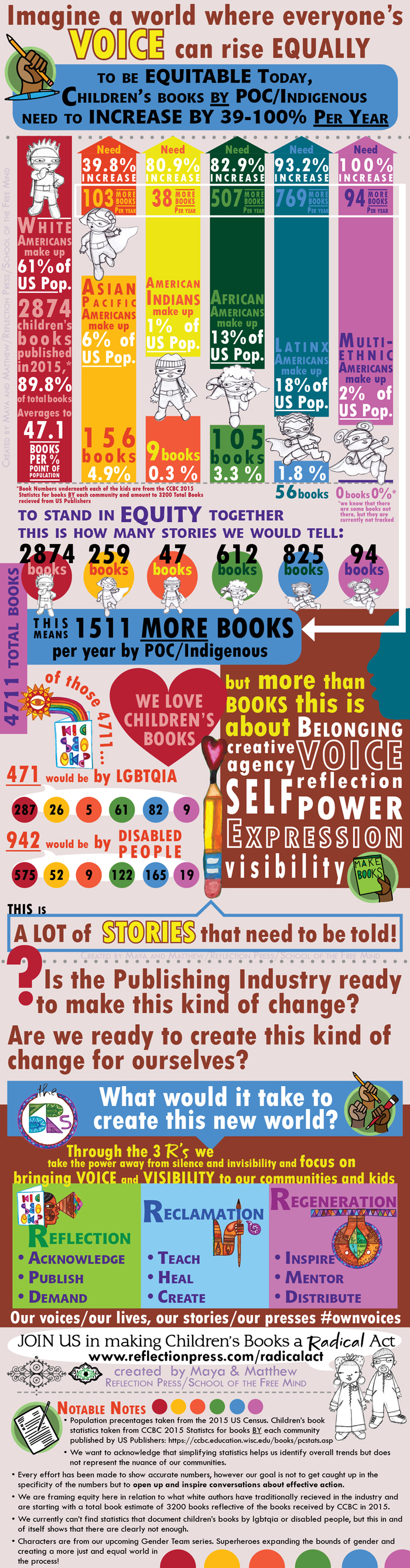 Children's Books needed to be equitable - infographic