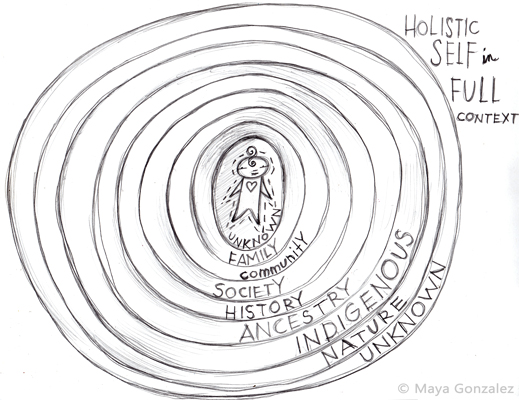 The Holistic Self in Full Context by Maya Gonzalez - holistic gender perspective