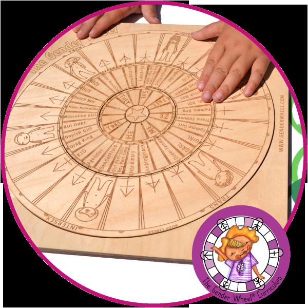 The Gender Wheel Curriculum