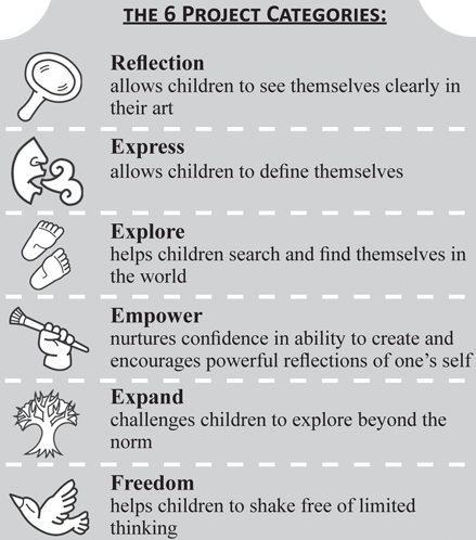 Claiming Face Curriculum Themes
